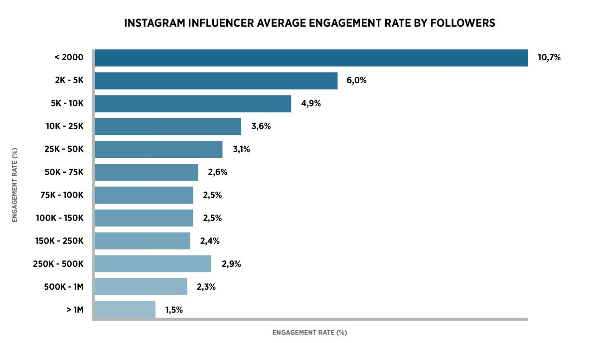 instagram-influencer-average-engagement-rate-by-followers-social-media-trends-2018-dutchgiraffe